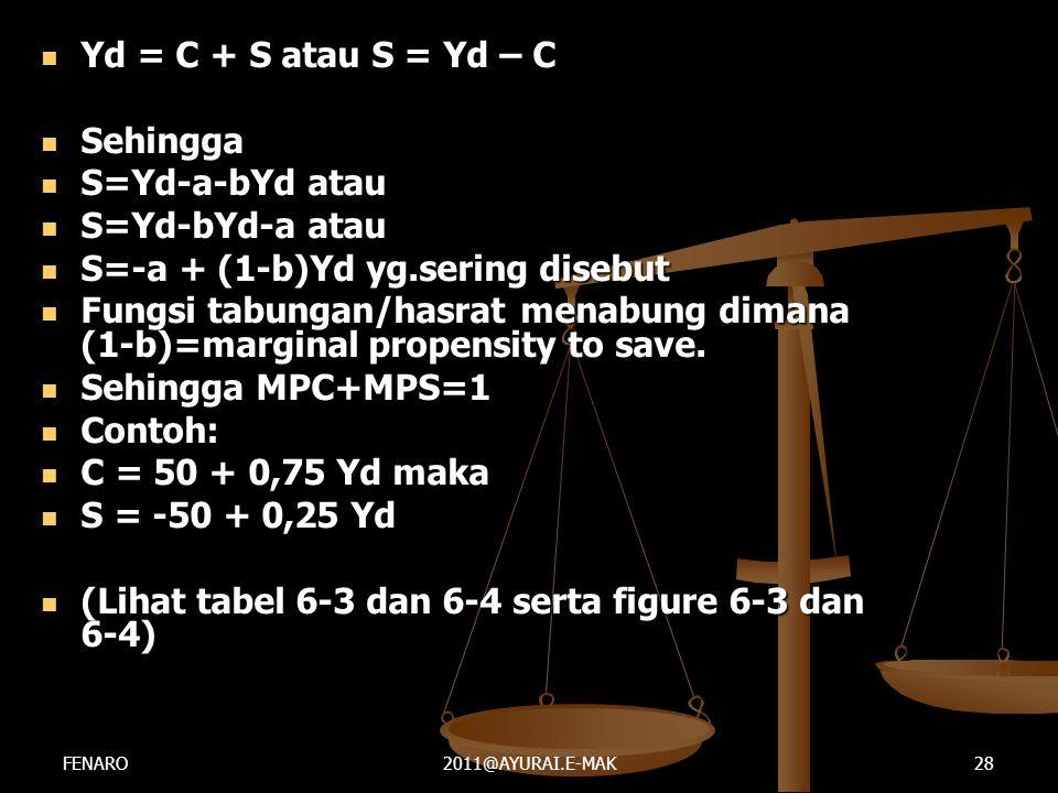 S=-a + (1-b)Yd yg.sering disebut