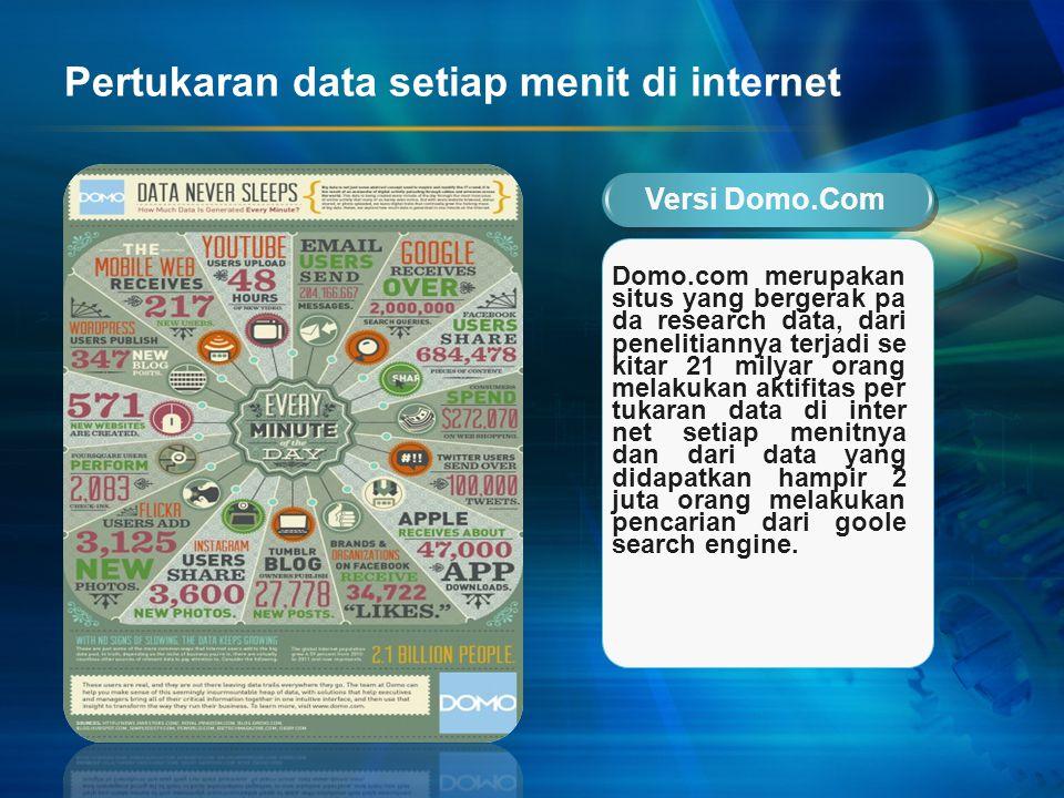 Pertukaran data setiap menit di internet