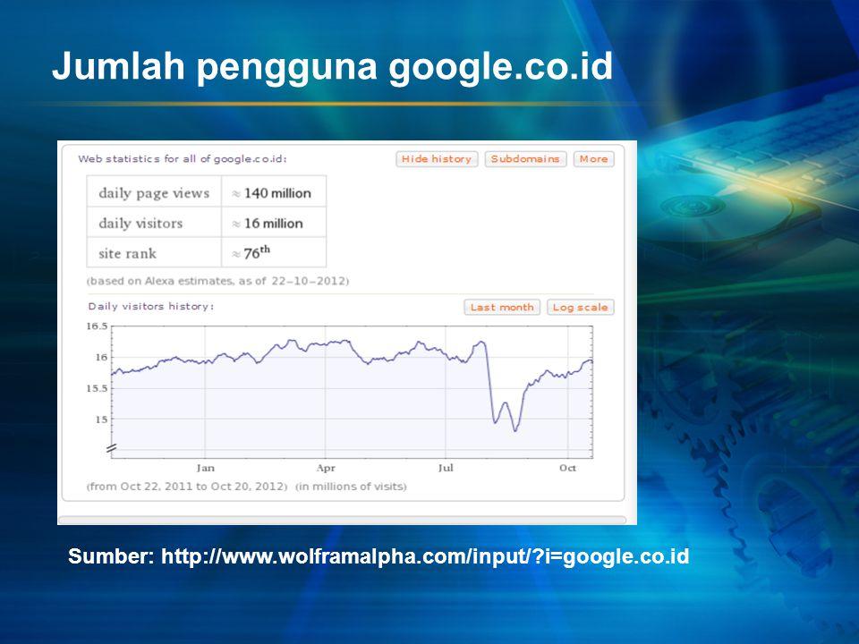 Jumlah pengguna google.co.id