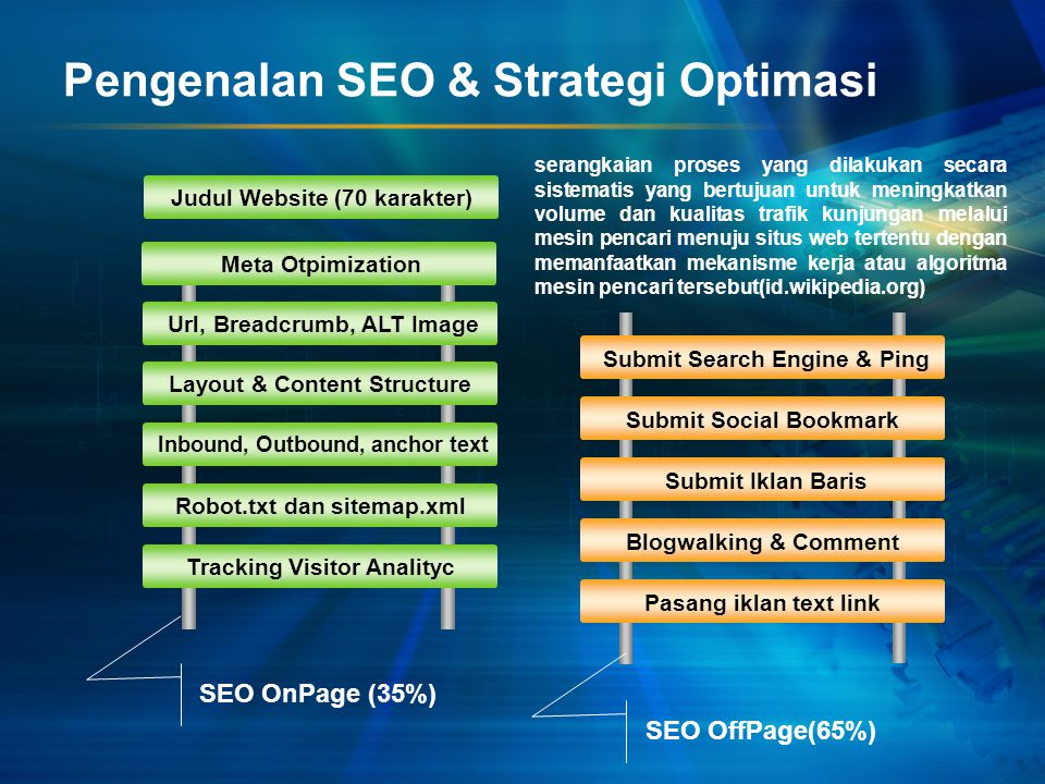 Pengenalan SEO & Strategi Optimasi