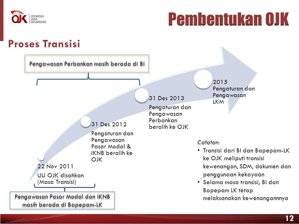 Pembentukan OJK Proses Transisi