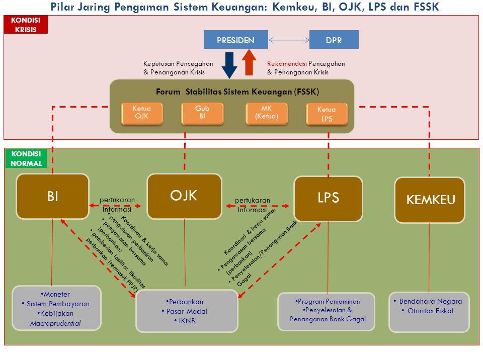 Pilar Jaring Pengaman Sistem Keuangan: Kemkeu, BI, OJK, LPS dan FSSK