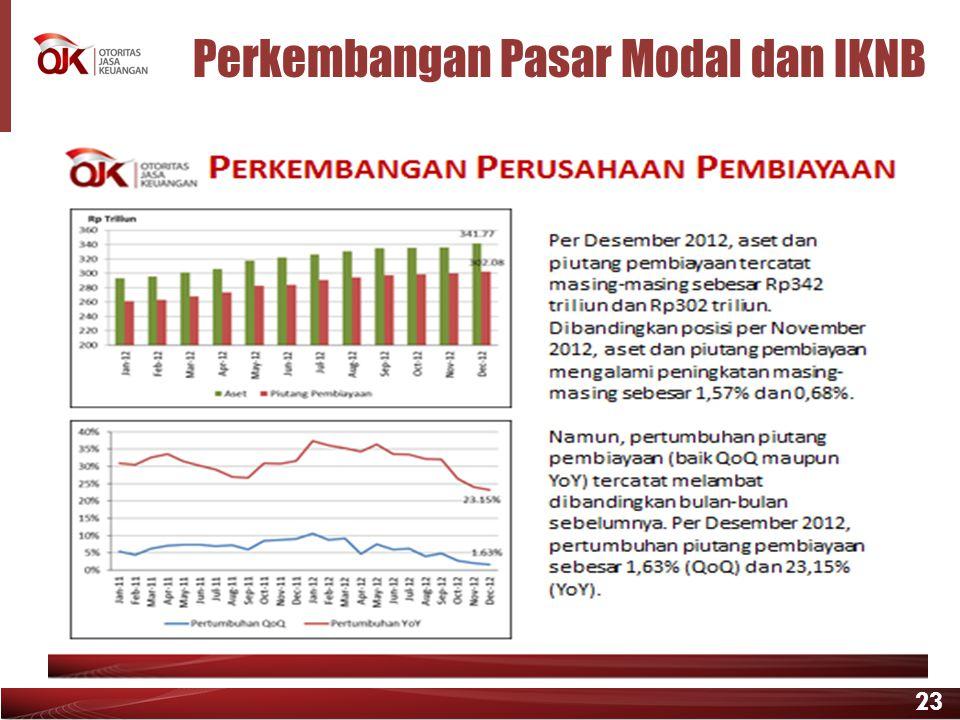 Perkembangan Pasar Modal dan IKNB