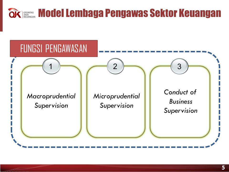 Model Lembaga Pengawas Sektor Keuangan