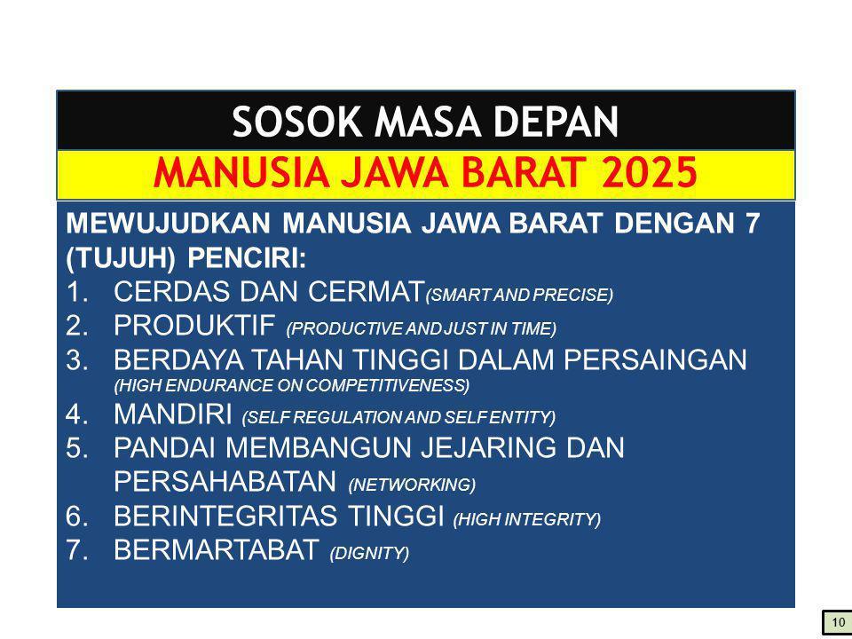 SOSOK MASA DEPAN MANUSIA JAWA BARAT 2025