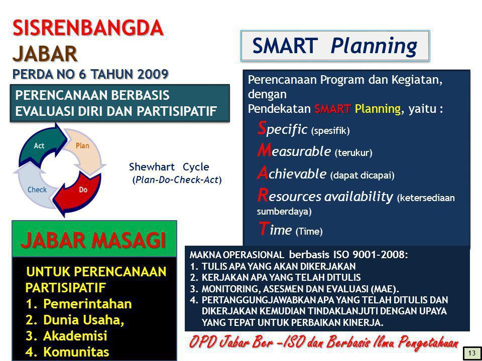 SMART Planning JABAR MASAGI