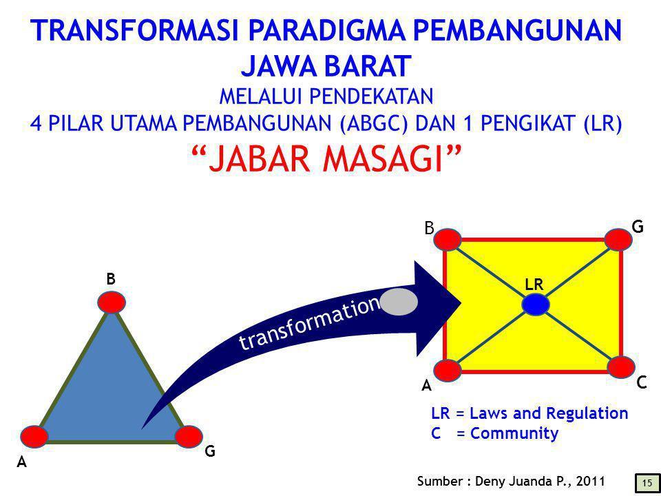 TRANSFORMASI PARADIGMA PEMBANGUNAN JAWA BARAT MELALUI PENDEKATAN 4 PILAR UTAMA PEMBANGUNAN (ABGC) DAN 1 PENGIKAT (LR) JABAR MASAGI