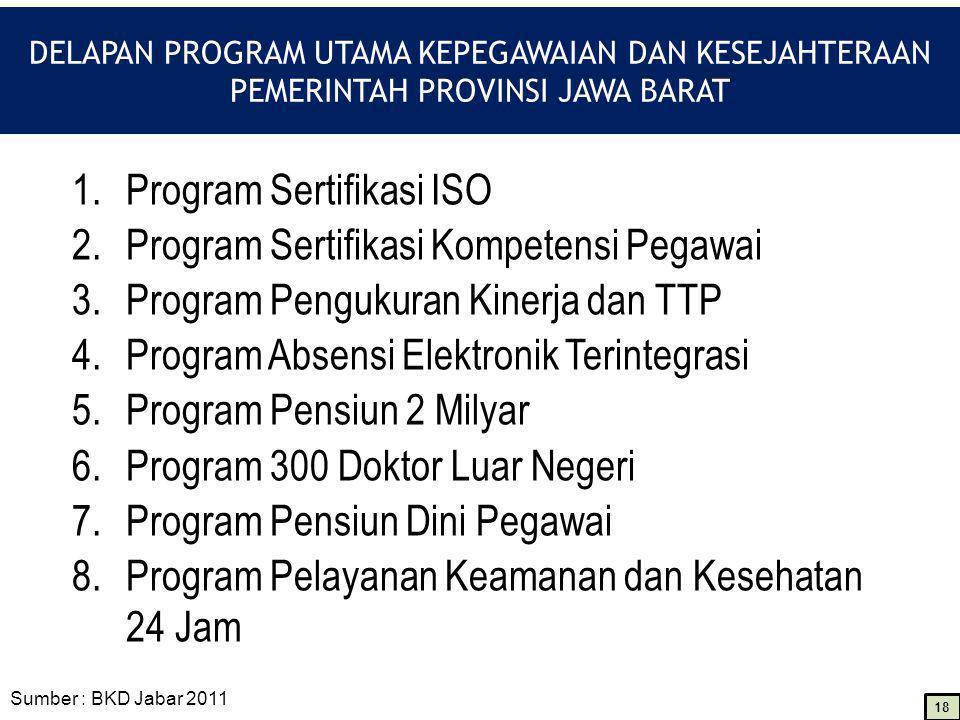 Program Sertifikasi ISO Program Sertifikasi Kompetensi Pegawai