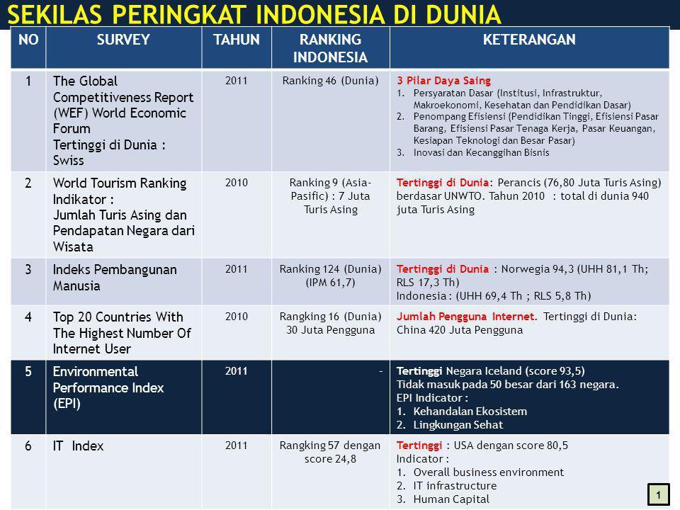 SEKILAS PERINGKAT INDONESIA DI DUNIA