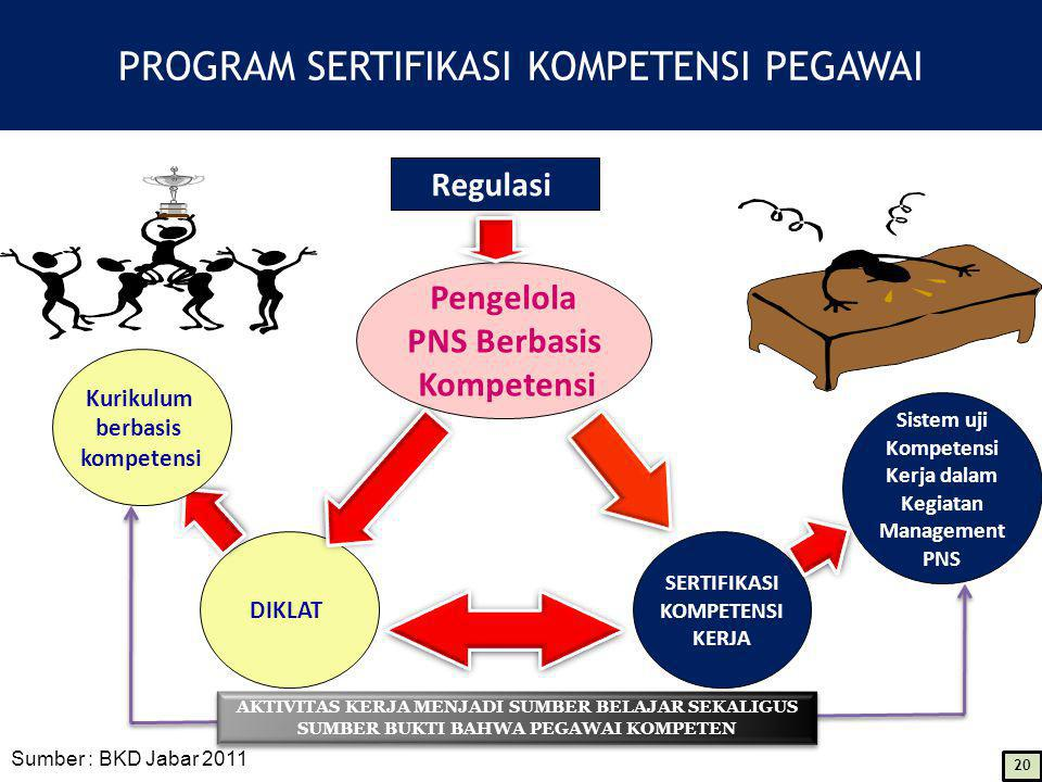 PROGRAM SERTIFIKASI KOMPETENSI PEGAWAI