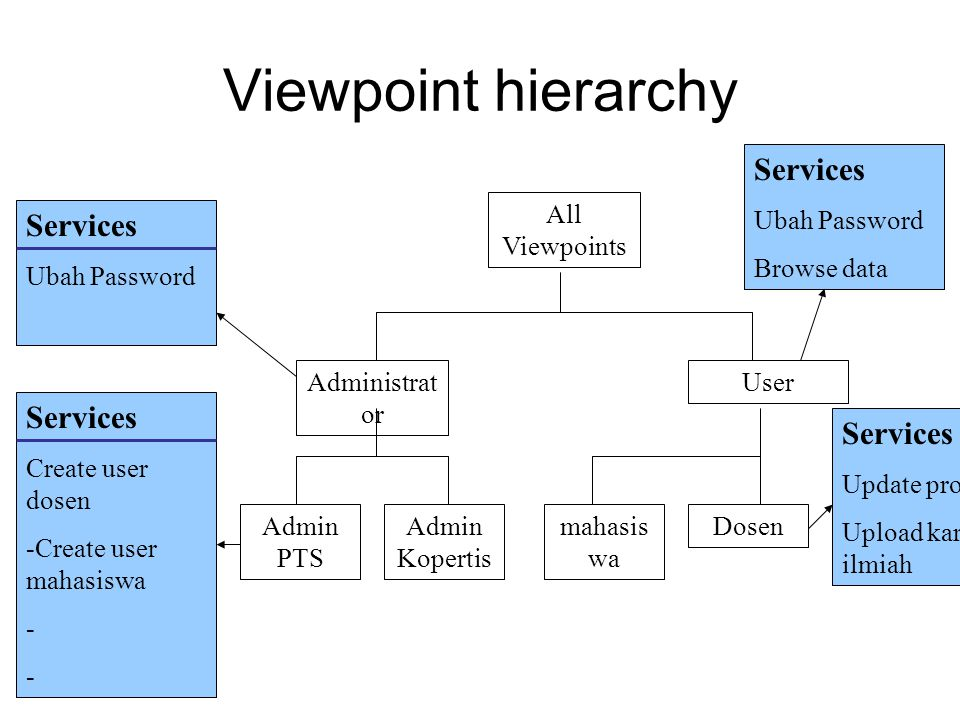 Viewpoint hierarchy Services Services Services Services Ubah Password