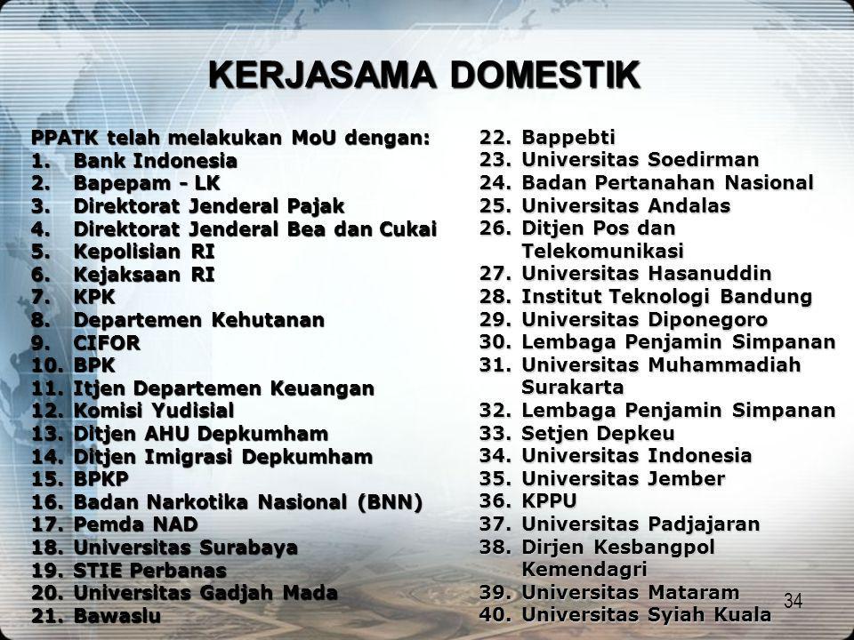 KERJASAMA DOMESTIK Bappebti Universitas Soedirman