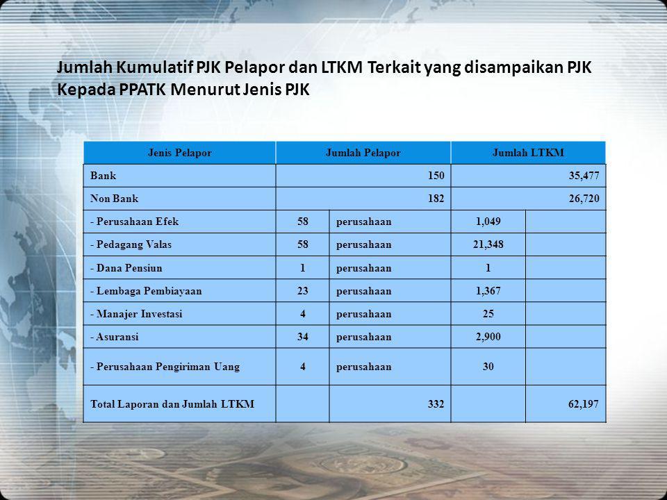 Jumlah Kumulatif PJK Pelapor dan LTKM Terkait yang disampaikan PJK Kepada PPATK Menurut Jenis PJK