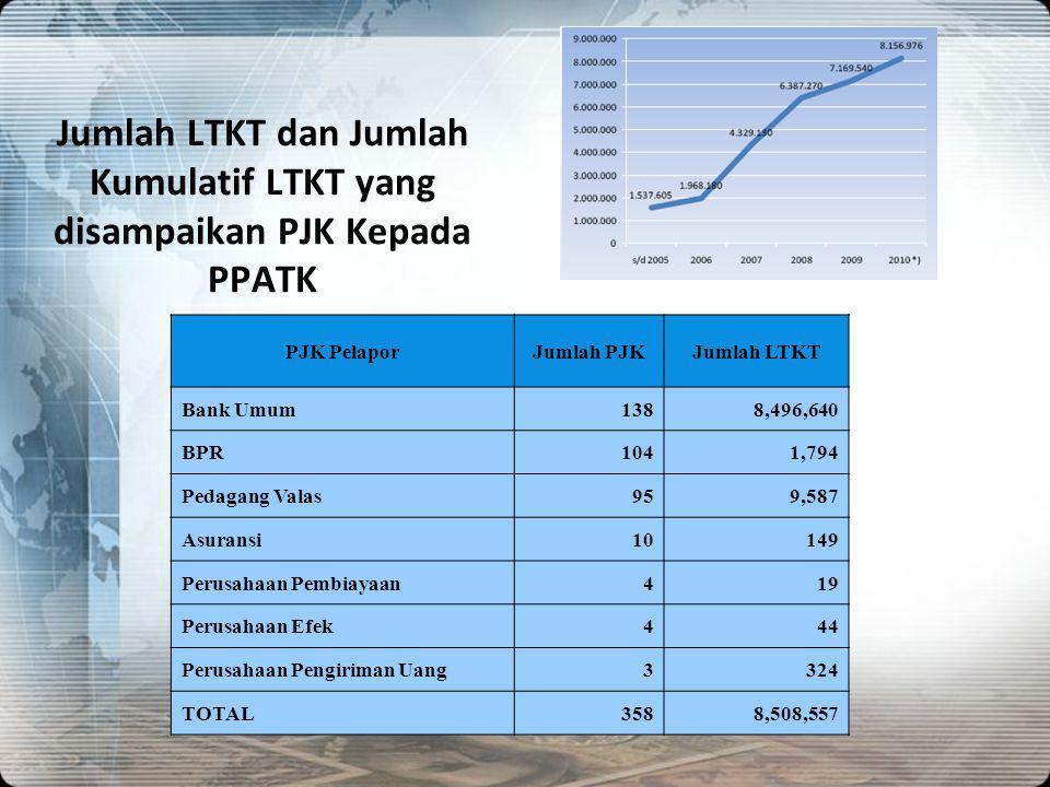 Jumlah LTKT dan Jumlah Kumulatif LTKT yang disampaikan PJK Kepada PPATK
