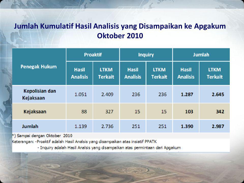 Jumlah Kumulatif Hasil Analisis yang Disampaikan ke Apgakum Oktober 2010