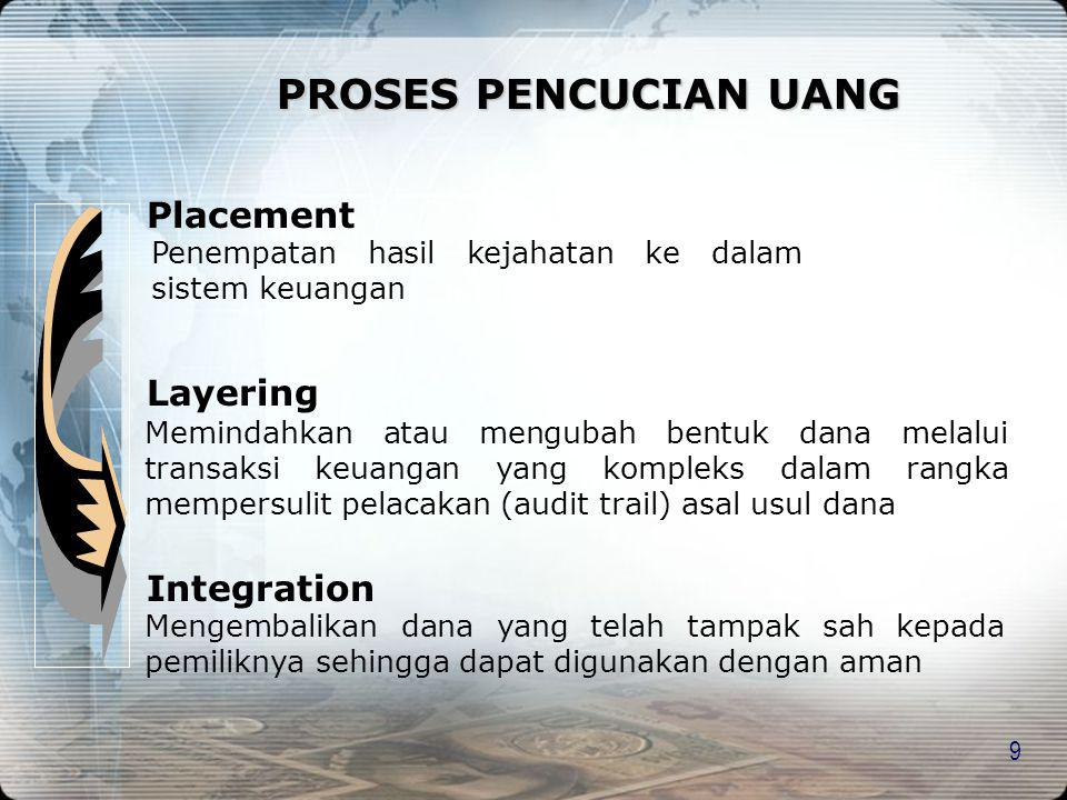 PROSES PENCUCIAN UANG Placement Layering Integration