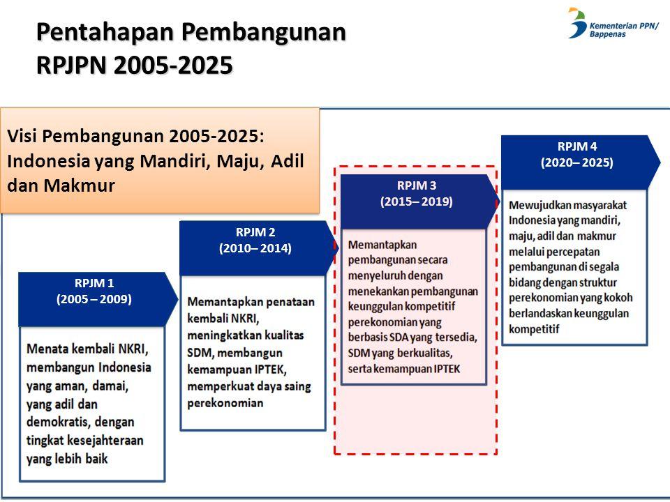Pentahapan Pembangunan RPJPN 2005-2025