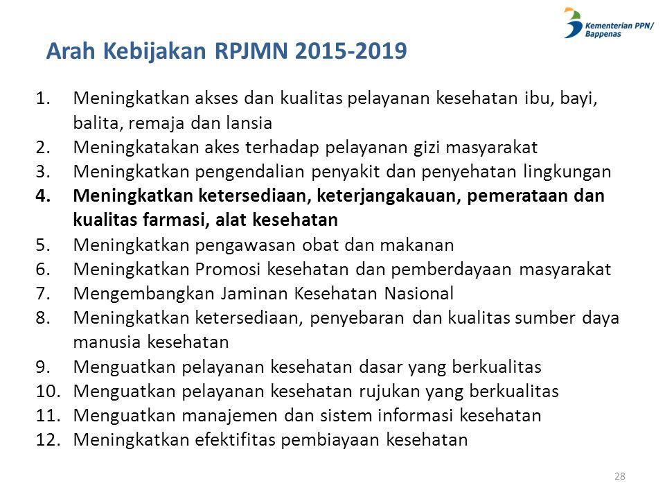 Arah Kebijakan RPJMN 2015-2019 Meningkatkan akses dan kualitas pelayanan kesehatan ibu, bayi, balita, remaja dan lansia.