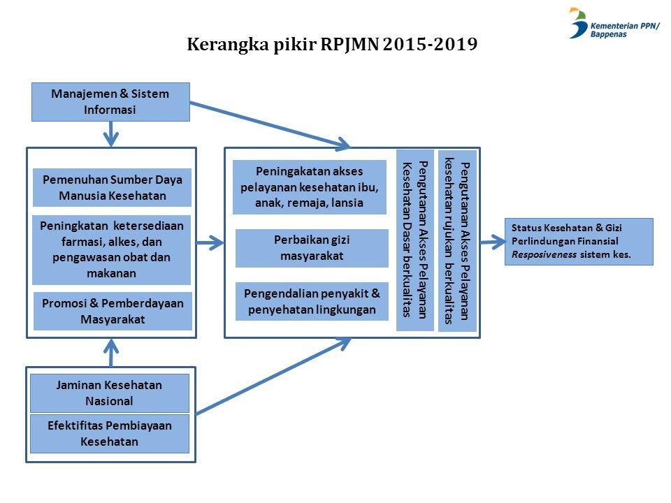 Kerangka pikir RPJMN 2015-2019 Manajemen & Sistem Informasi