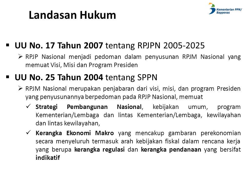 Landasan Hukum UU No. 17 Tahun 2007 tentang RPJPN 2005-2025