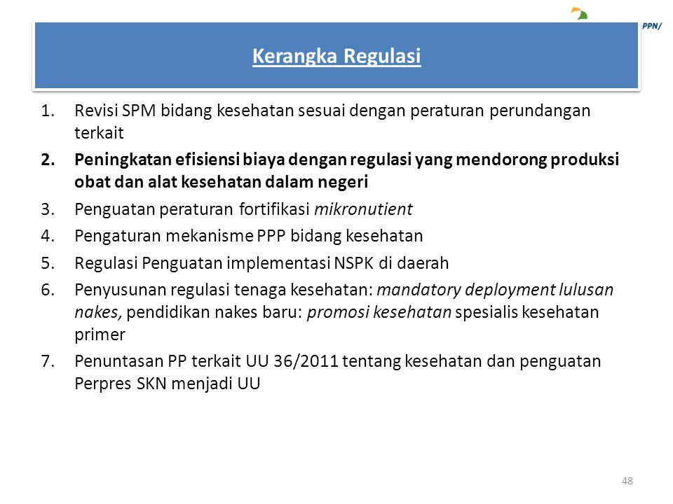 Kerangka Regulasi Revisi SPM bidang kesehatan sesuai dengan peraturan perundangan terkait.