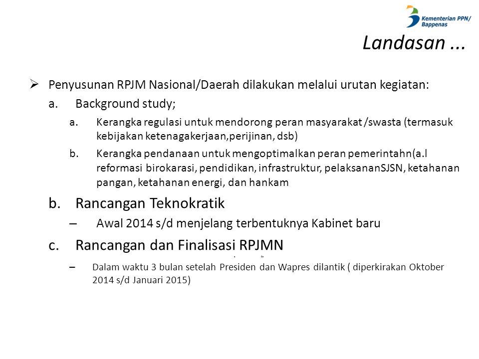 Landasan ... Rancangan Teknokratik Rancangan dan Finalisasi RPJMN