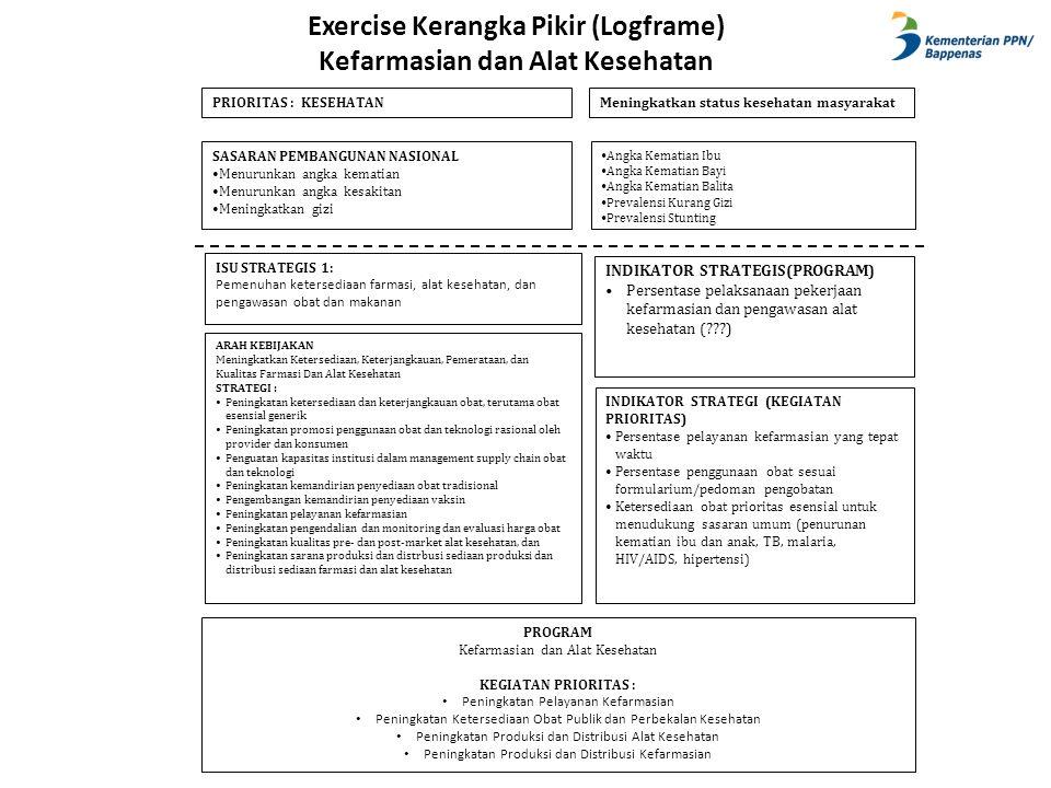 Exercise Kerangka Pikir (Logframe) Kefarmasian dan Alat Kesehatan