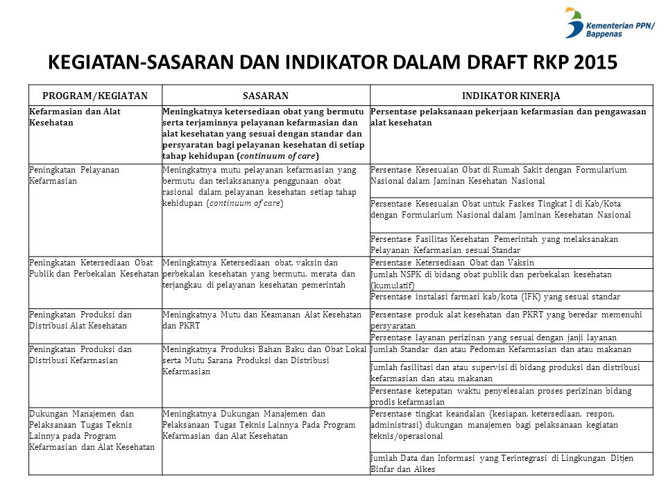 KEGIATAN-SASARAN DAN INDIKATOR DALAM DRAFT RKP 2015