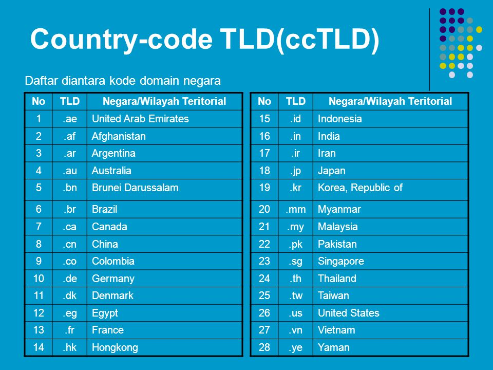 Country-code TLD(ccTLD)