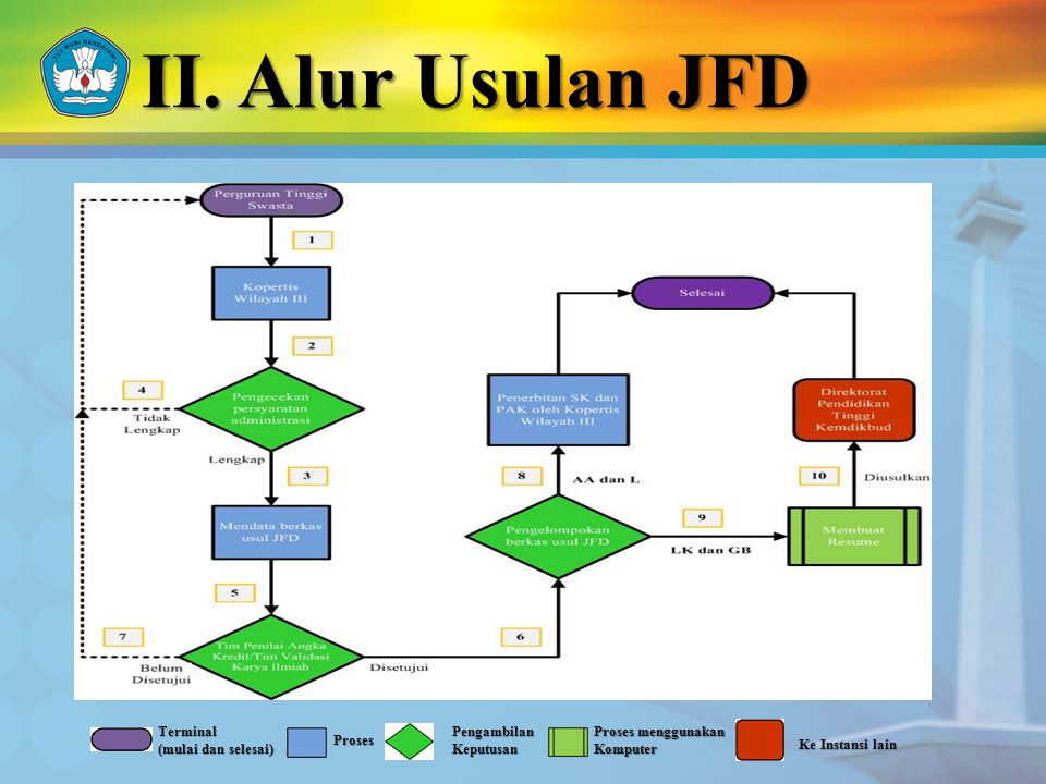 II. Alur Usulan JFD Terminal (mulai dan selesai) Proses