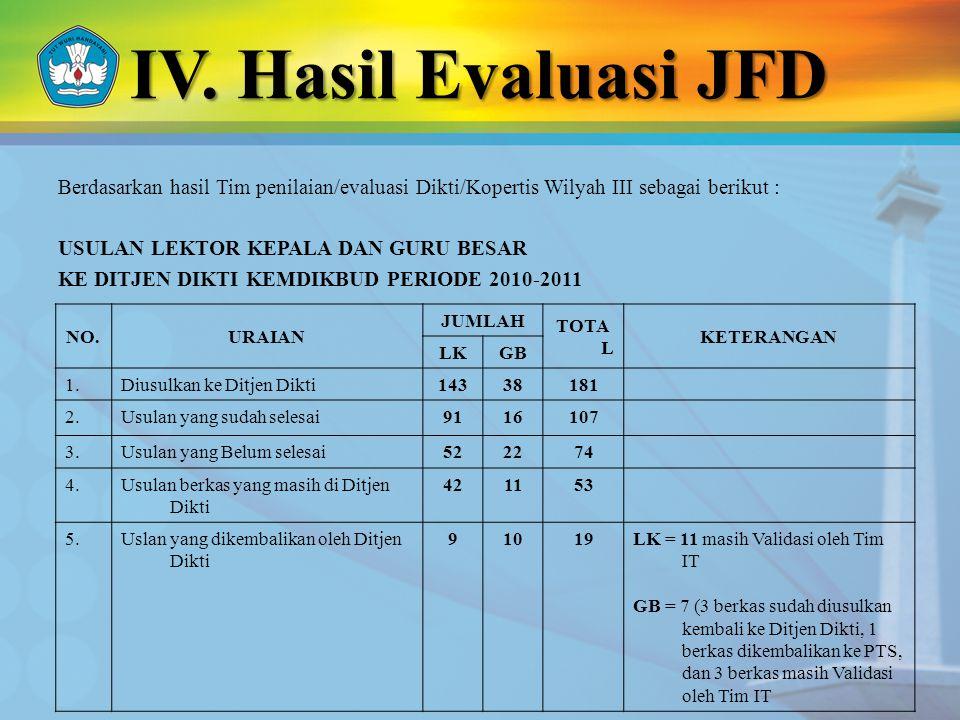 IV. Hasil Evaluasi JFD