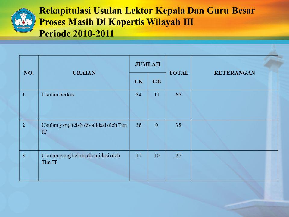 Rekapitulasi Usulan Lektor Kepala Dan Guru Besar Proses Masih Di Kopertis Wilayah III Periode 2010-2011