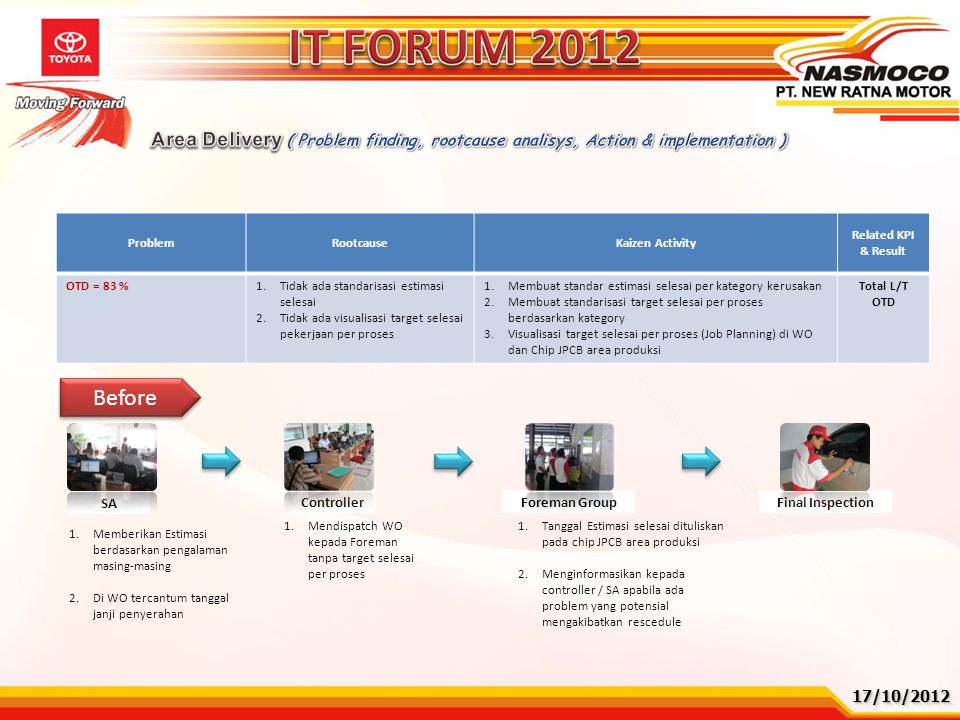 IT FORUM 2012 Area Delivery ( Problem finding, rootcause analisys, Action & implementation ) Problem.