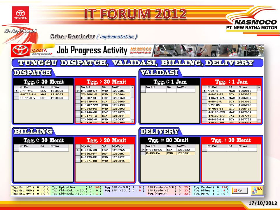 IT FORUM 2012 Other Reminder ( implementation ) 17/10/2012