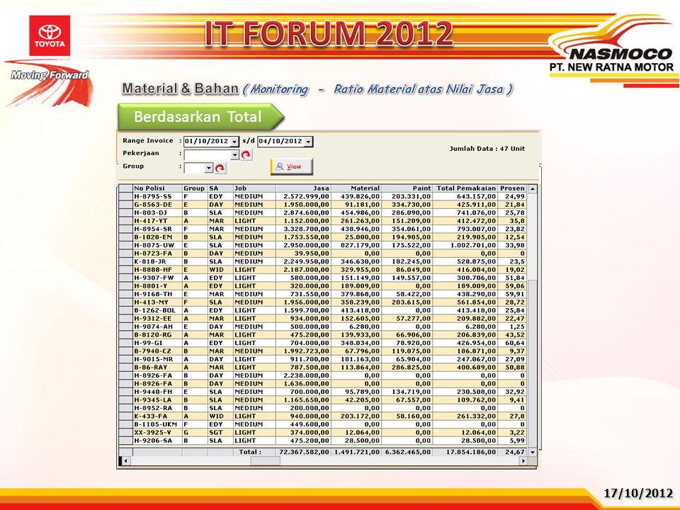 IT FORUM 2012 Berdasarkan Total Berdasarkan Group Berdasarkan WO