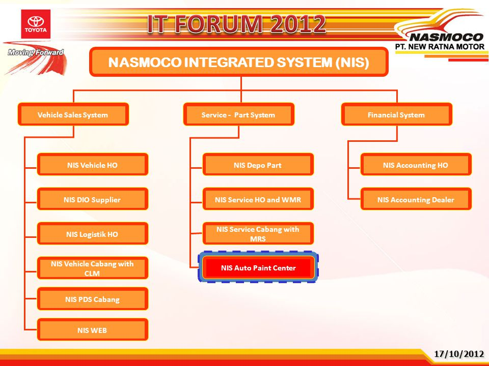 IT FORUM 2012 NASMOCO INTEGRATED SYSTEM (NIS) Vehicle Sales System
