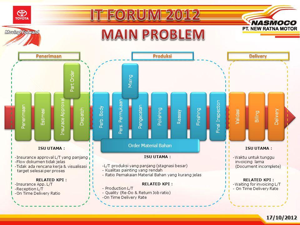 IT FORUM 2012 MAIN PROBLEM Produksi 17/10/2012 Penerimaan Estimasi
