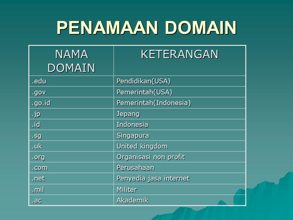 PENAMAAN DOMAIN NAMA DOMAIN KETERANGAN .edu Pendidikan(USA) .gov