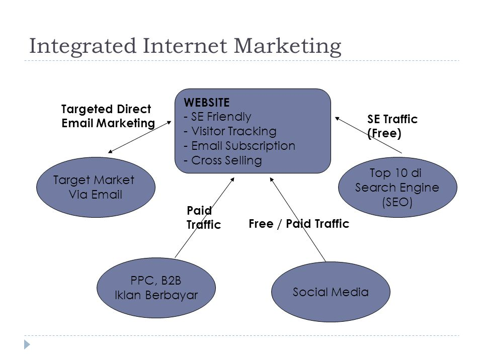 Integrated Internet Marketing