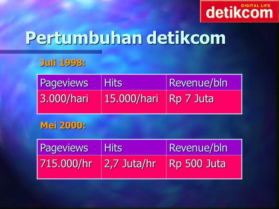 Pertumbuhan detikcom Pageviews Hits Revenue/bln 3.000/hari 15.000/hari