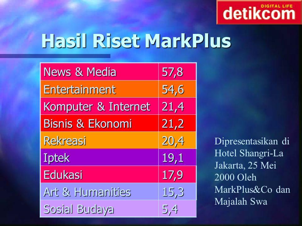 Hasil Riset MarkPlus News & Media 57,8 Entertainment 54,6