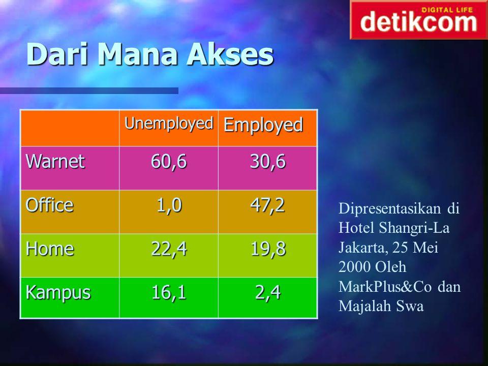 Dari Mana Akses Employed Warnet 60,6 30,6 Office 1,0 47,2 Home 22,4