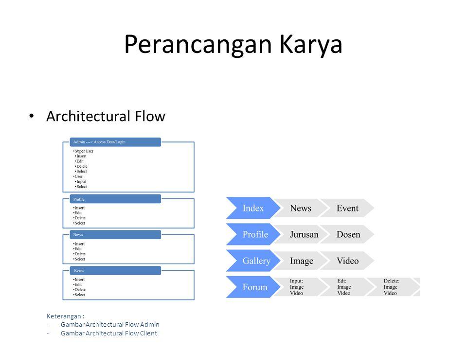 Perancangan Karya Architectural Flow Keterangan :
