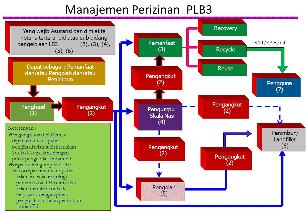 Manajemen Perizinan PLB3