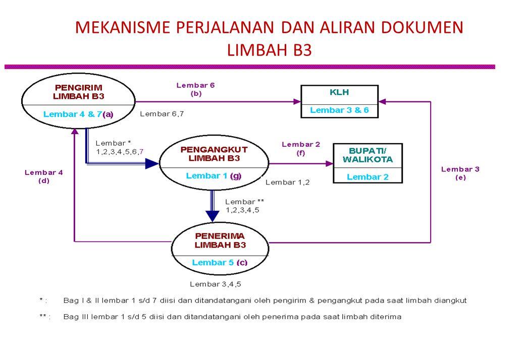 MEKANISME PERJALANAN DAN ALIRAN DOKUMEN LIMBAH B3
