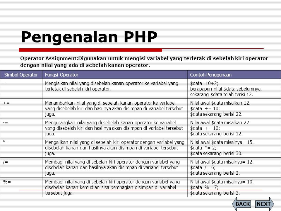 Pengenalan PHP Operator Assignment:Digunakan untuk mengisi variabel yang terletak di sebelah kiri operator.