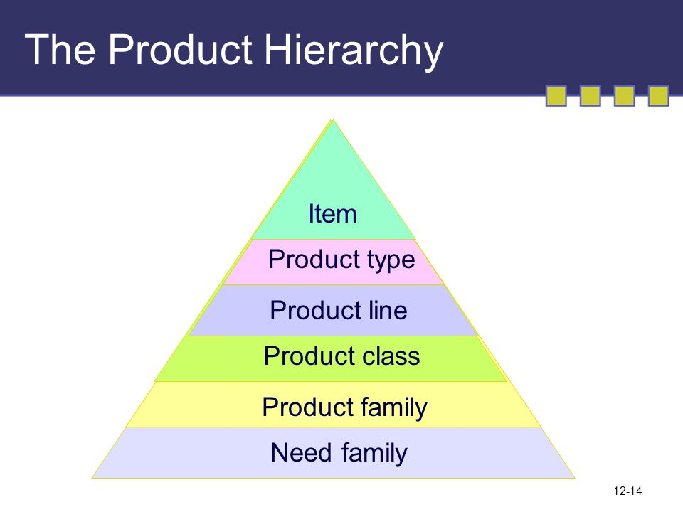 The Product Hierarchy Item Product type Product line Product class