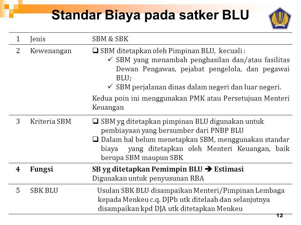 Standar Biaya pada satker BLU