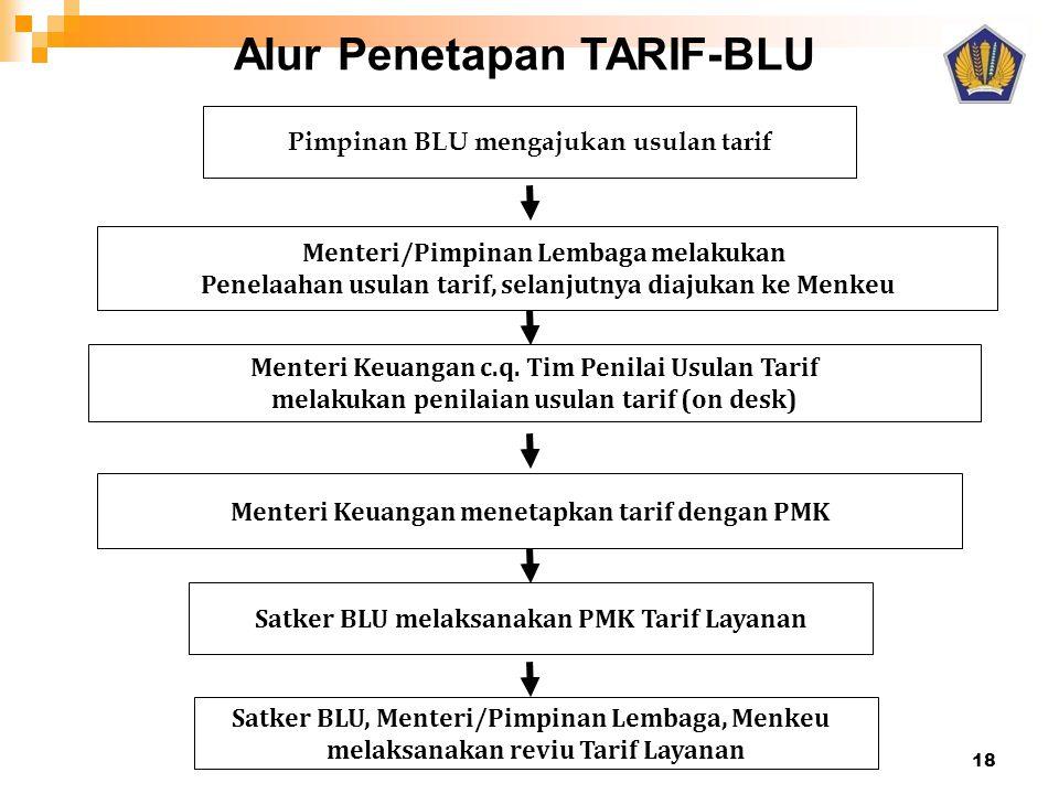 Alur Penetapan TARIF-BLU