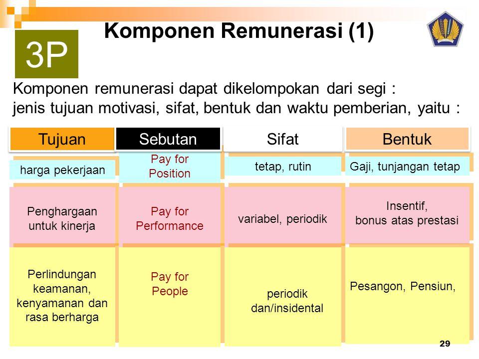 3P Komponen Remunerasi (1)